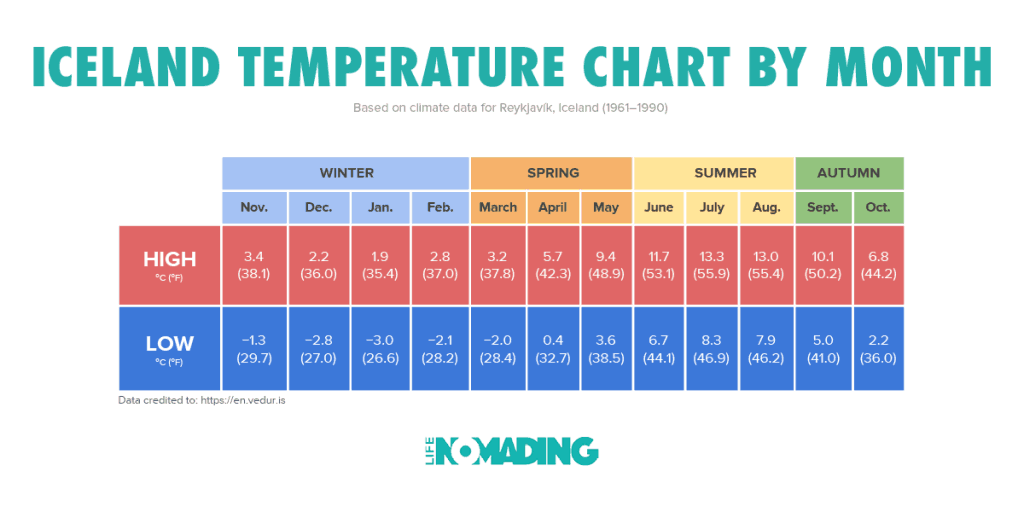Iceland Temperature Chart by Month